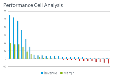 Performance Cell Analysis