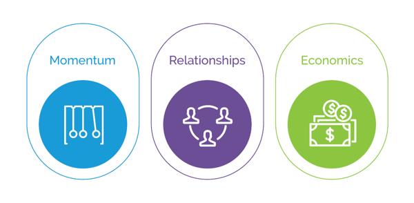 Image text: momentum, relationships, economics