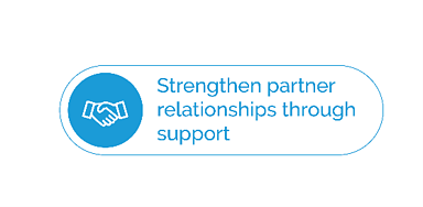 Image text: Strengthen partner relationships through support