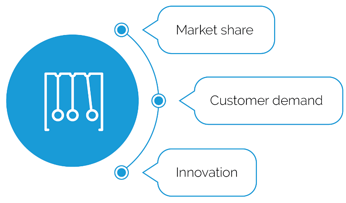 Image text: Market share, customer demand, innovation