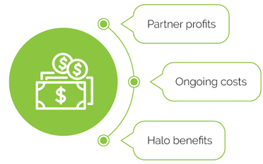 Image text: Partner profits, ongoing costs, halo benefits