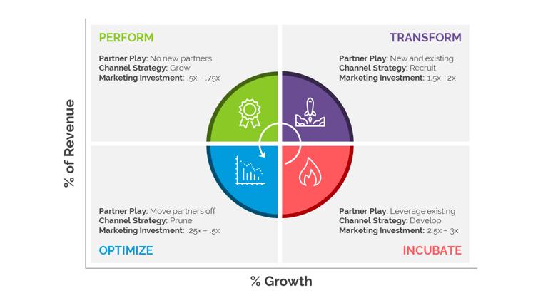 Partner_Growth_Mapping_Blog_Visual.png