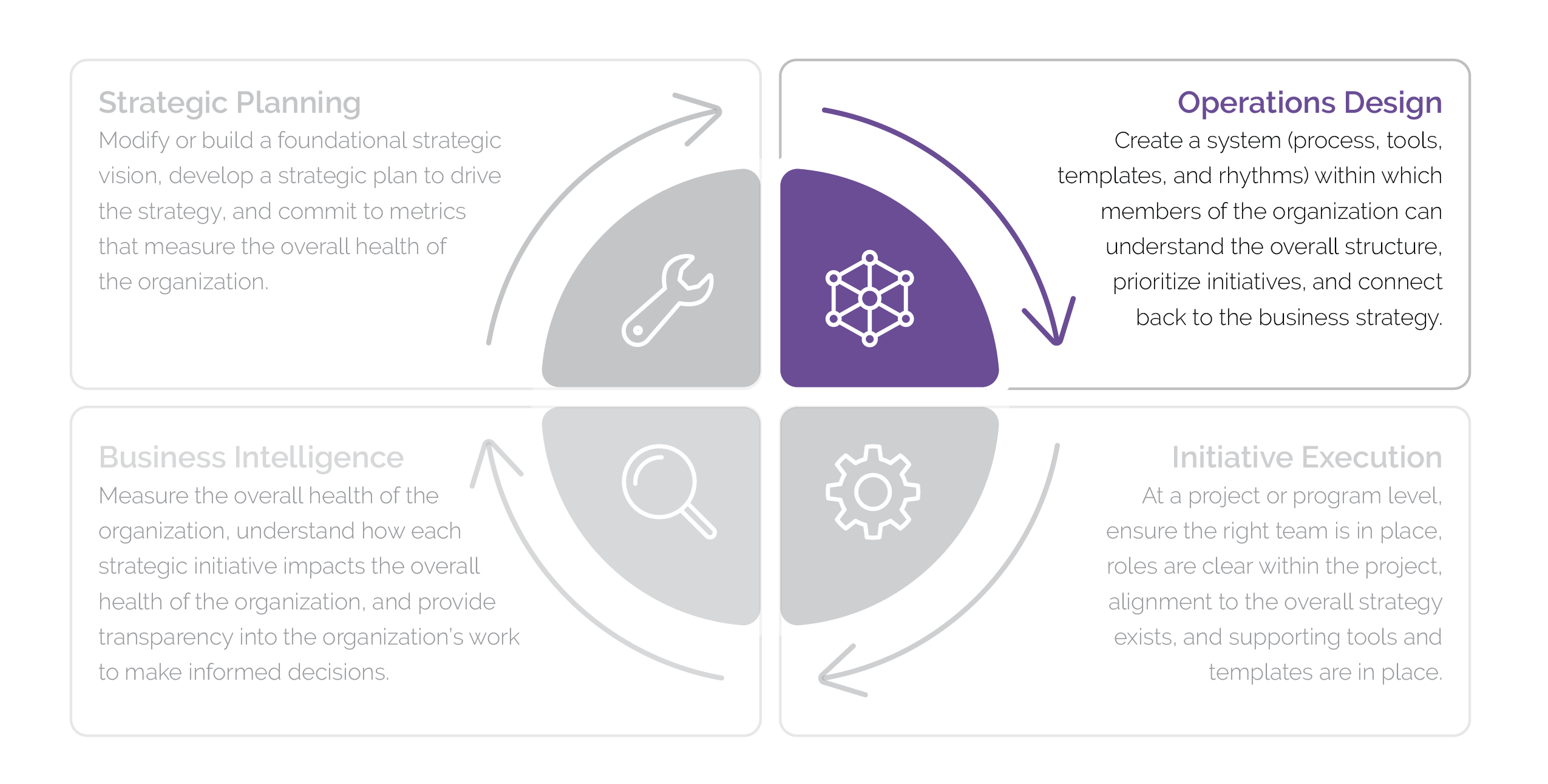 Graphic of the four steps of business operations: strategic planning, operations, design, initiative execution and business intelligence, with an emphasis on operations design