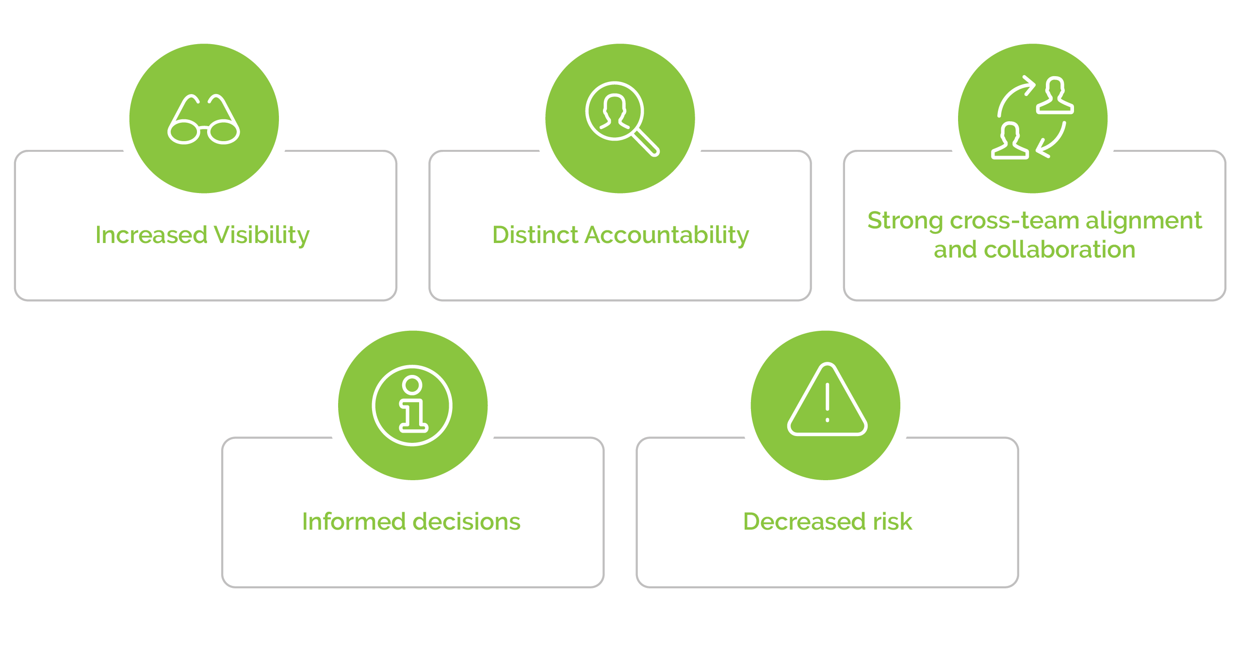 Graphic with Business Intelligence elements: increased visibility, distinct accountability, strong cross-team alignment and collaboration, informed decisions, and decreased risk