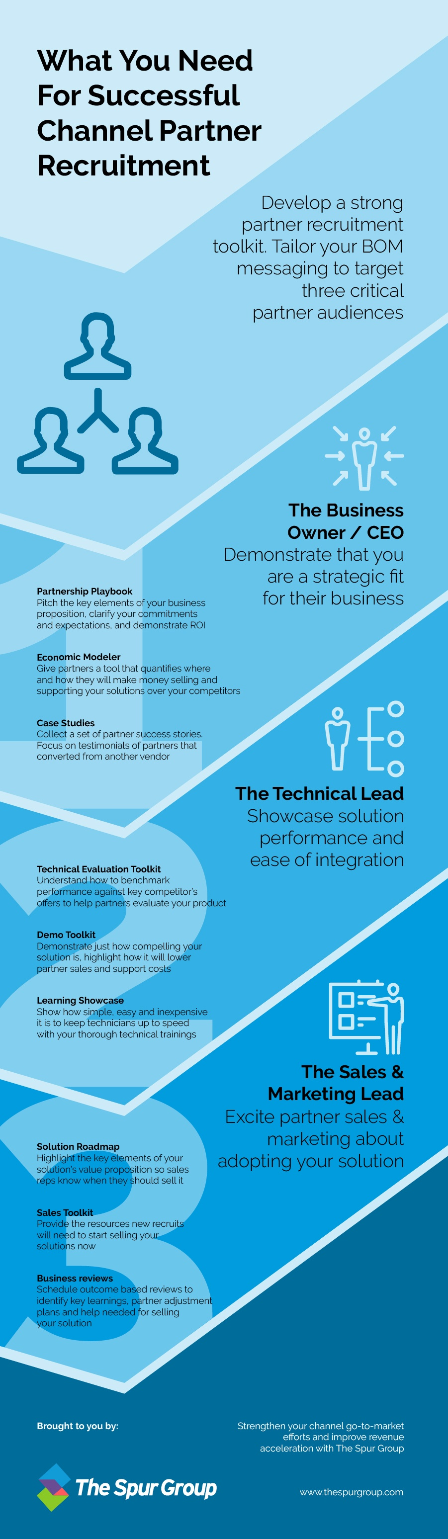 Channel Partner Recruitment BOM Infographic