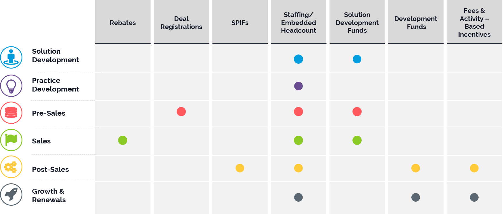 Table that lists channel incentives and when to use them in customer journey