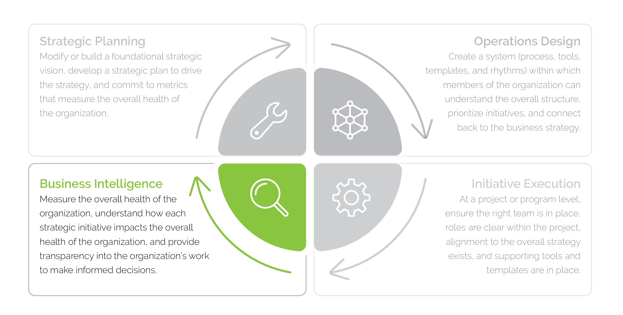 Graphic of the four steps of business operations: strategic planning, operations, design, initiative execution and business intelligence, with an emphasis on business intelligence