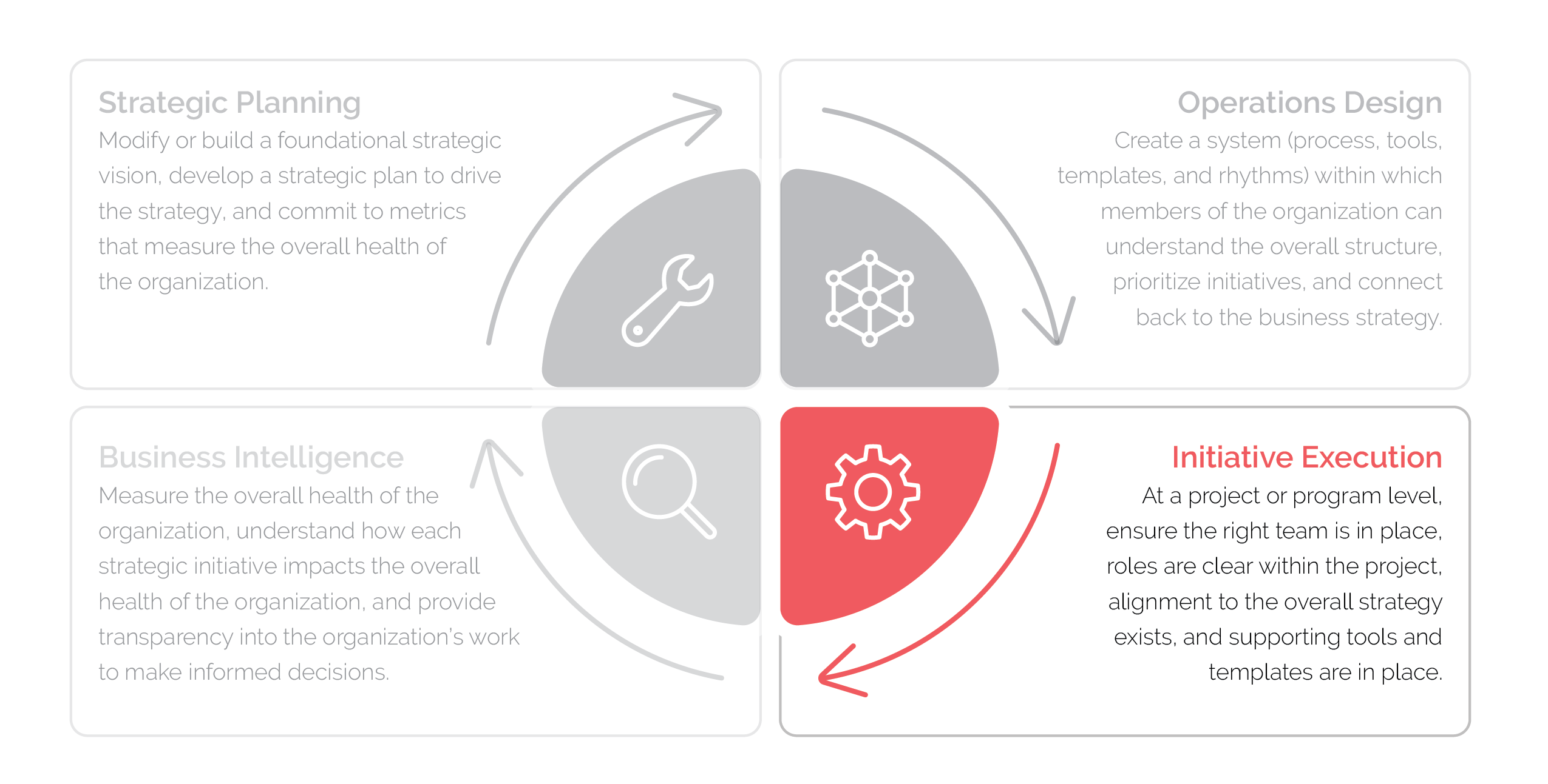 Graphic of the four steps of business operations: strategic planning, operations, design, initiative execution and business intelligence, with an emphasis on initiative execution