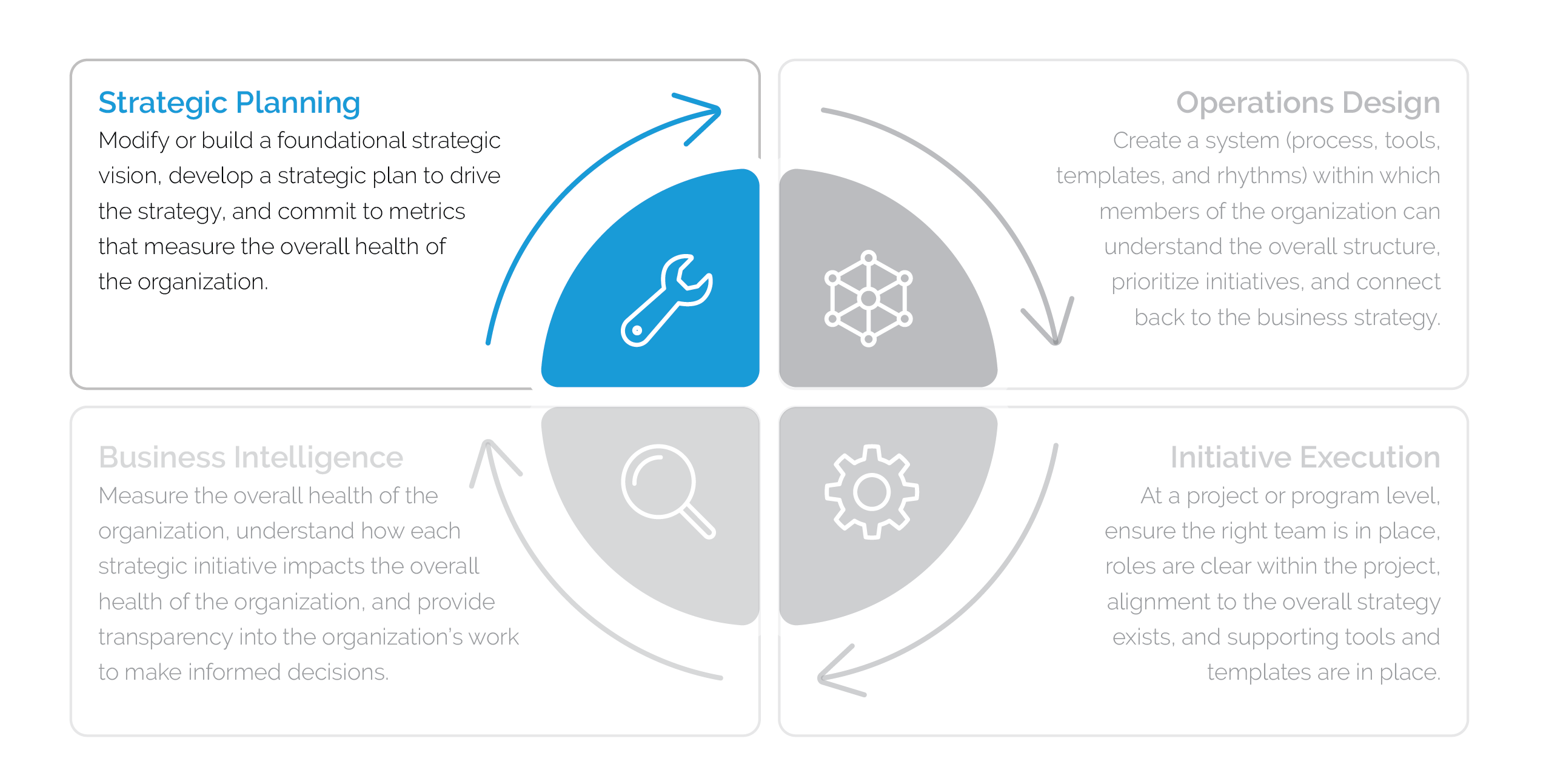 Graphic of the four steps of business operations: strategic planning, operations, design, initiative execution and business intelligence, with an emphasis on strategic planning