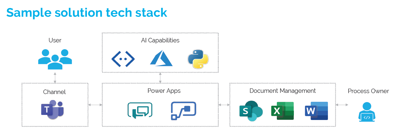Sample solution tech stack for email newsletter AI bot