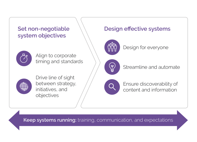Operations design: set non-negotiable system objectives, design effective systems, keep systems running
