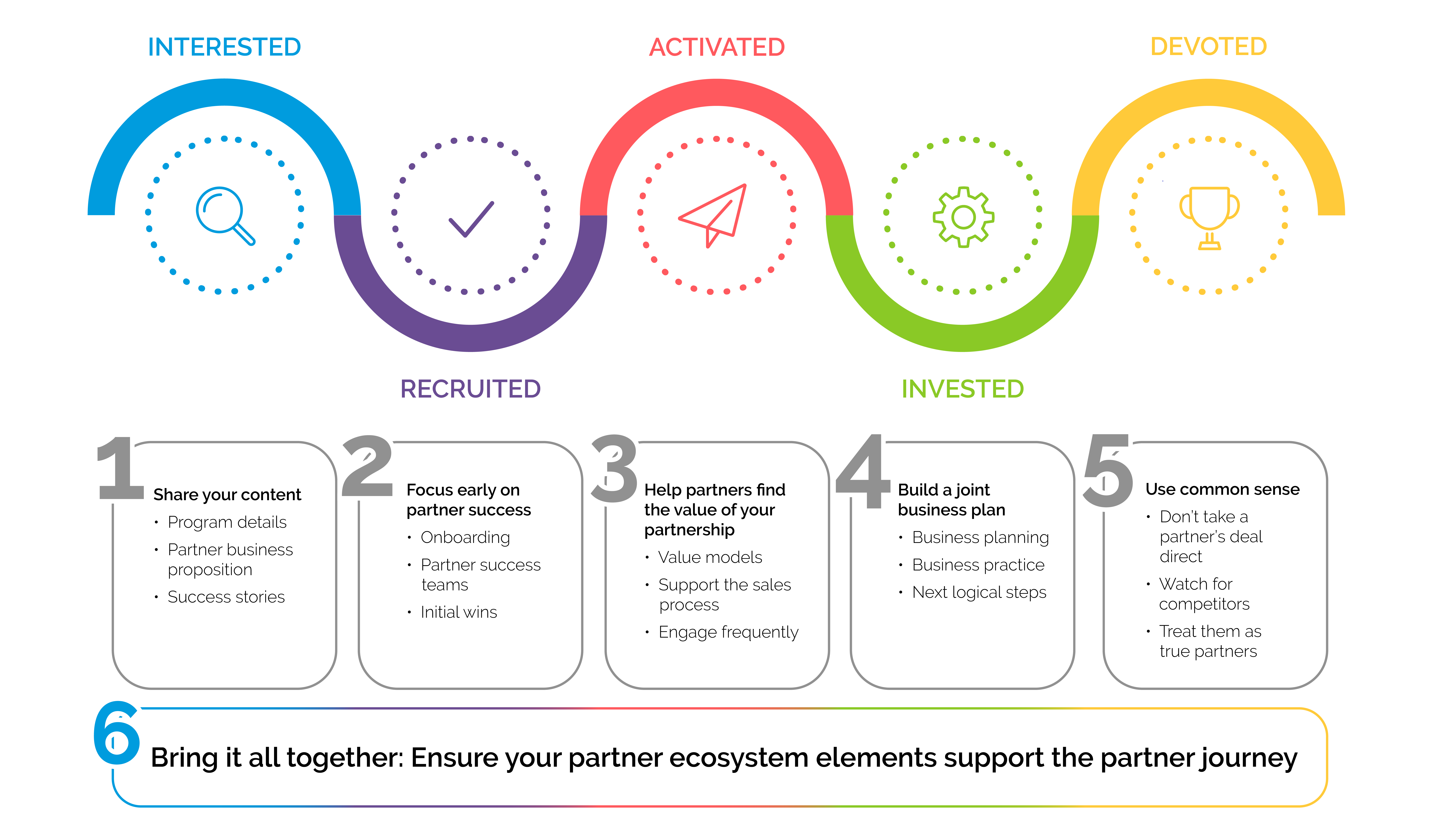 Graph showing the 6 steps of the partner journey.