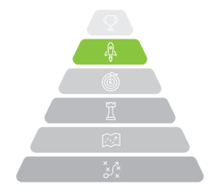 Strategic planning Pyramid with focus on mission