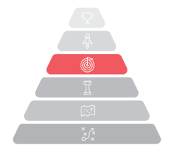 Strategic planning Pyramid with focus on objectives