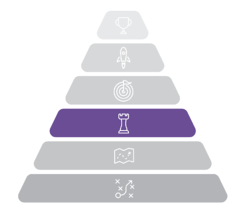 Strategic planning Pyramid with focus on strategy