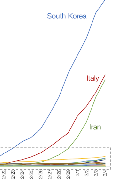 Fig 2. Graph of COVID-19 cases around the world that focuses on South Korea, Italy and Iran