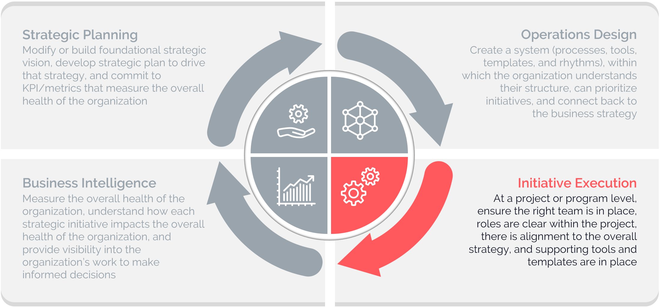 Business operations framework