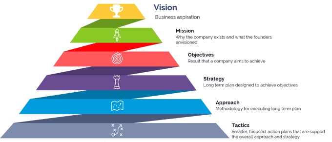 6 Elements Of Effective Strategic Planning (Part 2 of 5)