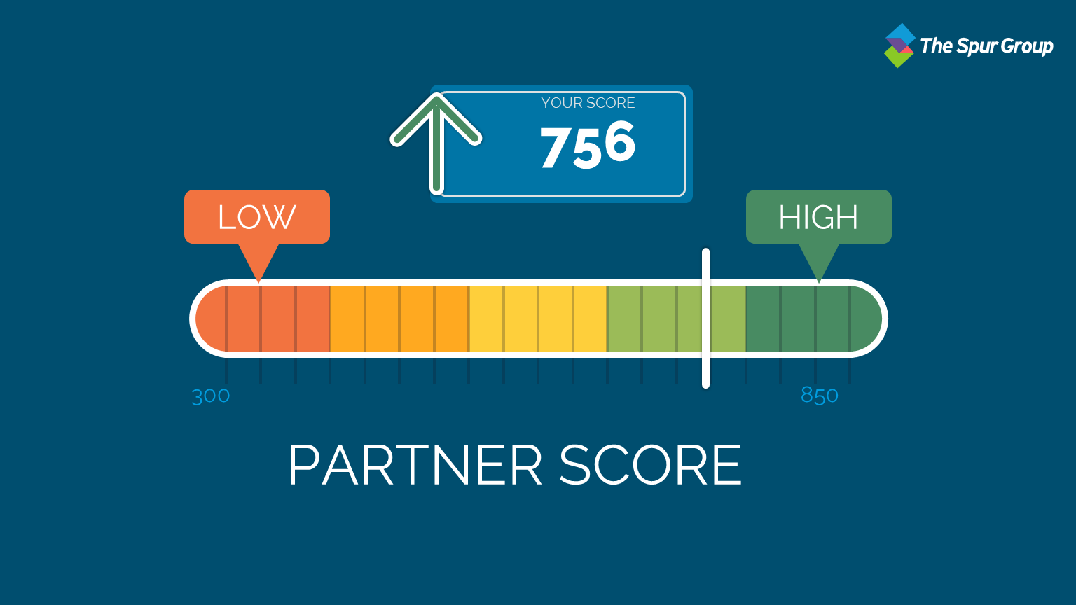 5 reasons partner scoring gives you an unsurpassed advantage Featured Image